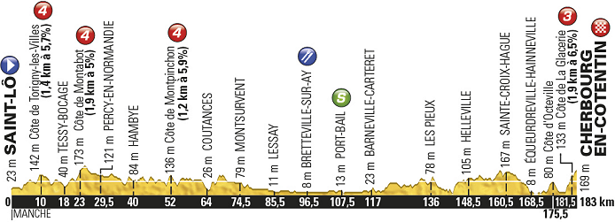2016_tour_de_france_stage2_profile2.png